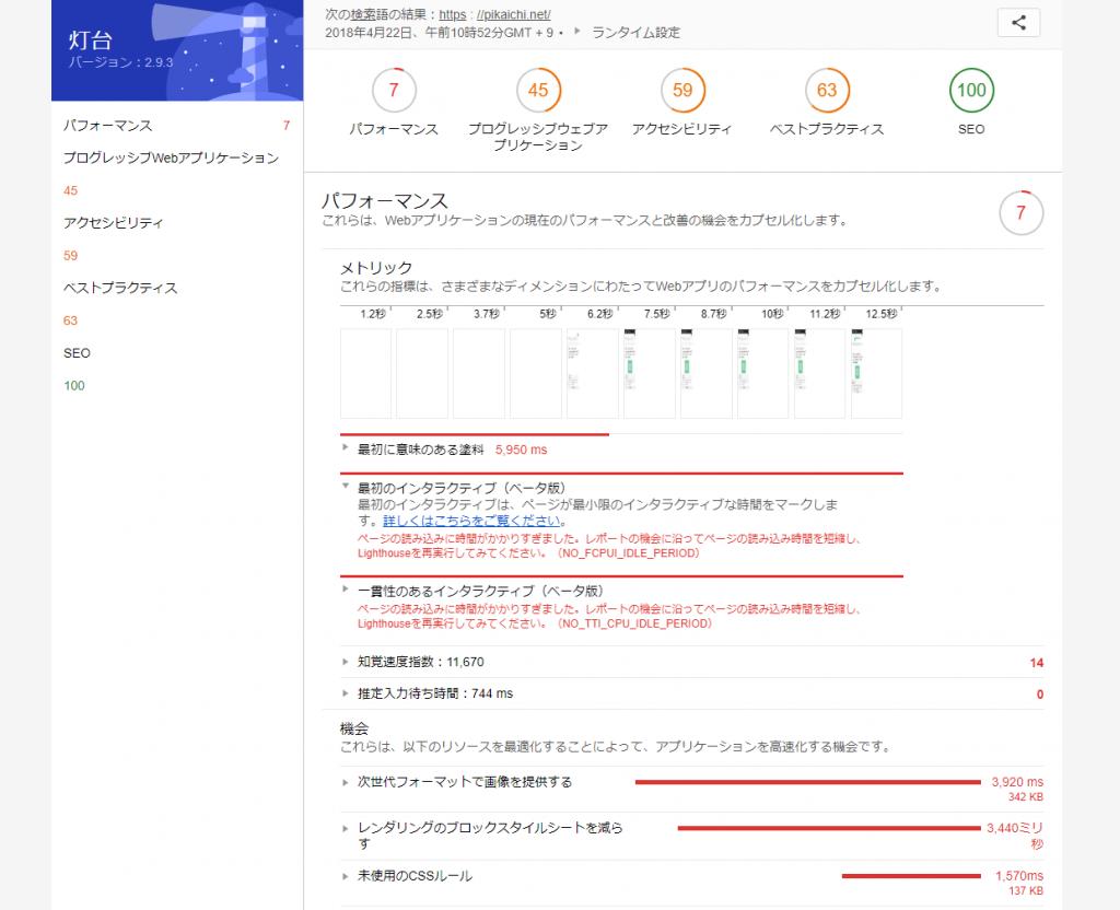 Lighthouseのレポートが日本語になった画面