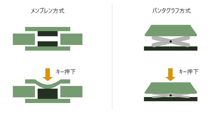 メンブレン方式とパンタグラフ方式の違い